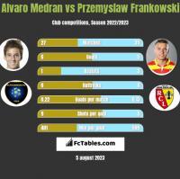 Alvaro Medran vs Przemyslaw Frankowski h2h player stats