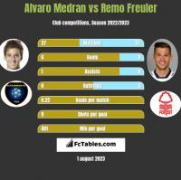 Alvaro Medran vs Remo Freuler h2h player stats