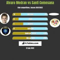 Alvaro Medran vs Santi Comesana h2h player stats