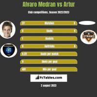 Alvaro Medran vs Artur h2h player stats