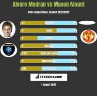 Alvaro Medran vs Mason Mount h2h player stats