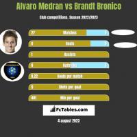 Alvaro Medran vs Brandt Bronico h2h player stats