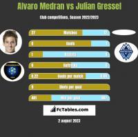 Alvaro Medran vs Julian Gressel h2h player stats
