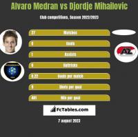 Alvaro Medran vs Djordje Mihailovic h2h player stats
