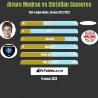 Alvaro Medran vs Christian Casseres h2h player stats