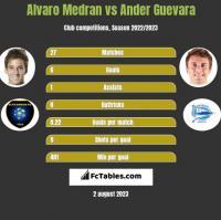Alvaro Medran vs Ander Guevara h2h player stats