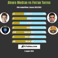 Alvaro Medran vs Ferran Torres h2h player stats