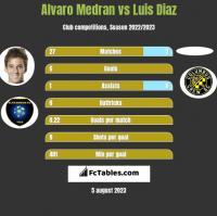 Alvaro Medran vs Luis Diaz h2h player stats