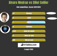 Alvaro Medran vs Elliot Collier h2h player stats