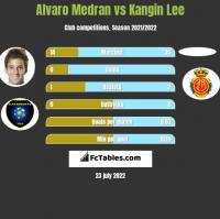 Alvaro Medran vs Kangin Lee h2h player stats