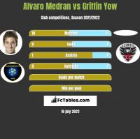 Alvaro Medran vs Griffin Yow h2h player stats