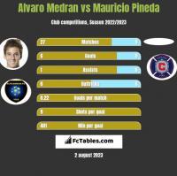 Alvaro Medran vs Mauricio Pineda h2h player stats