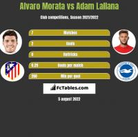 Alvaro Morata vs Adam Lallana h2h player stats