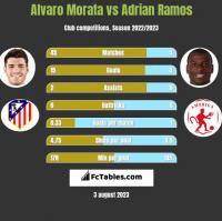 Alvaro Morata vs Adrian Ramos h2h player stats