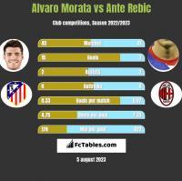 Alvaro Morata vs Ante Rebic h2h player stats