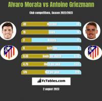 Alvaro Morata vs Antoine Griezmann h2h player stats