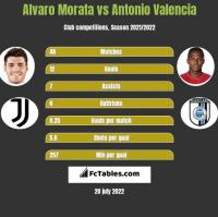 Alvaro Morata vs Antonio Valencia h2h player stats