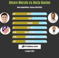 Alvaro Morata vs Borja Baston h2h player stats