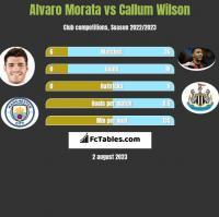 Alvaro Morata vs Callum Wilson h2h player stats