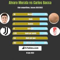 Alvaro Morata vs Carlos Bacca h2h player stats