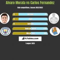 Alvaro Morata vs Carlos Fernandez h2h player stats