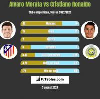 Alvaro Morata vs Cristiano Ronaldo h2h player stats