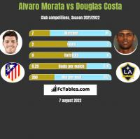 Alvaro Morata vs Douglas Costa h2h player stats