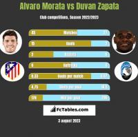 Alvaro Morata vs Duvan Zapata h2h player stats