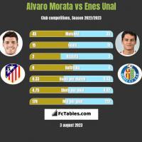 Alvaro Morata vs Enes Unal h2h player stats