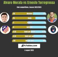 Alvaro Morata vs Ernesto Torregrossa h2h player stats