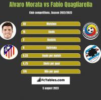 Alvaro Morata vs Fabio Quagliarella h2h player stats