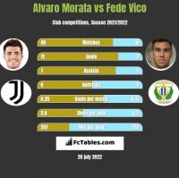 Alvaro Morata vs Fede Vico h2h player stats