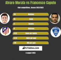 Alvaro Morata vs Francesco Caputo h2h player stats