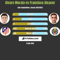 Alvaro Morata vs Francisco Alcacer h2h player stats