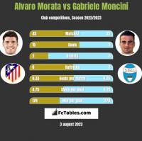 Alvaro Morata vs Gabriele Moncini h2h player stats