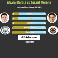 Alvaro Morata vs Gerard Moreno h2h player stats