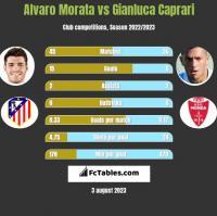 Alvaro Morata vs Gianluca Caprari h2h player stats