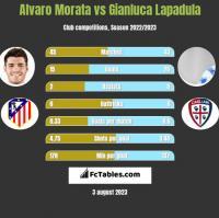 Alvaro Morata vs Gianluca Lapadula h2h player stats