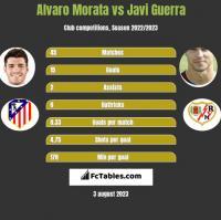 Alvaro Morata vs Javi Guerra h2h player stats
