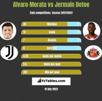 Alvaro Morata vs Jermain Defoe h2h player stats