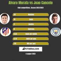 Alvaro Morata vs Joao Cancelo h2h player stats