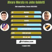 Alvaro Morata vs John Guidetti h2h player stats