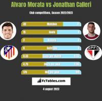 Alvaro Morata vs Jonathan Calleri h2h player stats