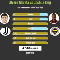 Alvaro Morata vs Joshua King h2h player stats