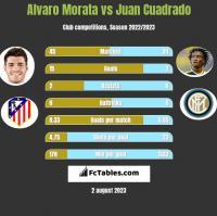 Alvaro Morata vs Juan Cuadrado h2h player stats