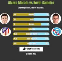 Alvaro Morata vs Kevin Gameiro h2h player stats