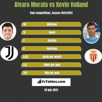 Alvaro Morata vs Kevin Volland h2h player stats