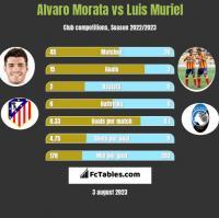 Alvaro Morata vs Luis Muriel h2h player stats