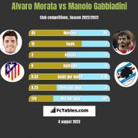 Alvaro Morata vs Manolo Gabbiadini h2h player stats