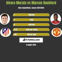 Alvaro Morata vs Marcus Rashford h2h player stats